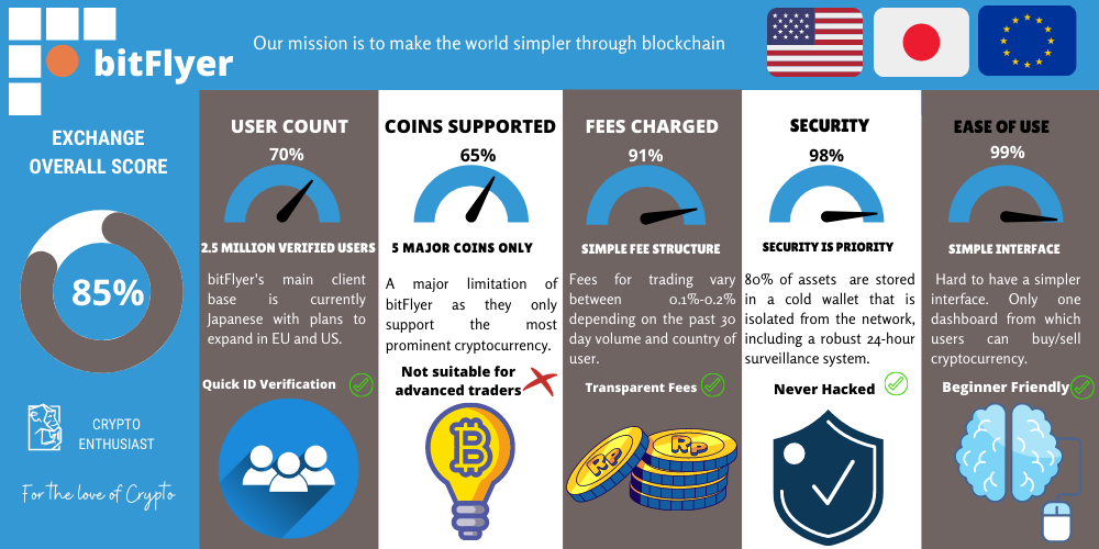 Bitflyer Review Infographic