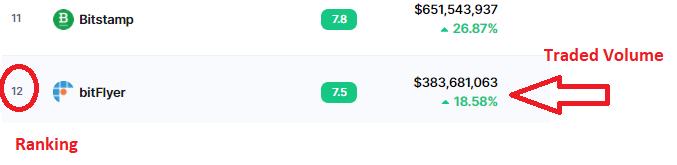 Bitflyer Ranking - Coinmarket Cap