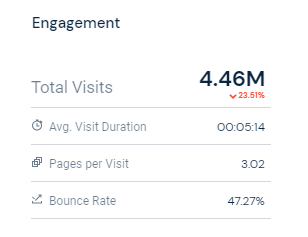 bitFlyer's monthly Visitors
