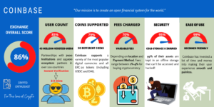 Coinbase Review with infographic
