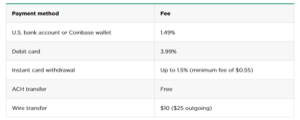 Coinbase fee - Payment method